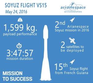 Les chiffres du lancement Soyouz VS15 (credit Arianespace)