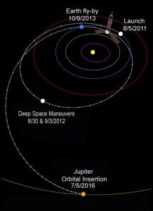La trajectoire de Juno (credit NASA / JPL-Caltech / KSC)