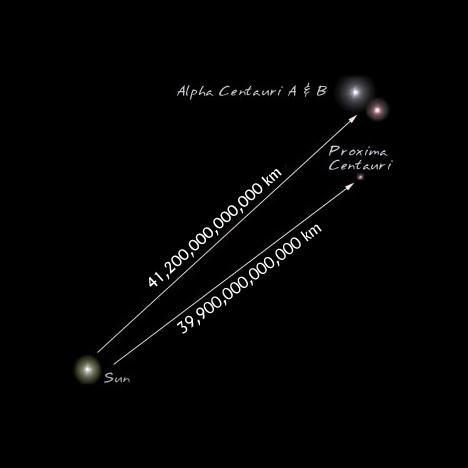 Le système stellaire Alpha Centauri, composé de la naine rouge Proxima Centauri et les deux étoiles brillantes formant un binaire proche, Centauri A et B (Crédit: NASA)