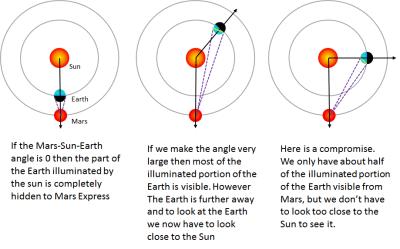 Angles entre Mars, la Terre et le Soleil pour déterminer le meilleur moment de prise de vue (Credit ESA)