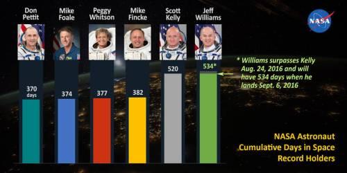 L'astronaute Jeff Williams a battu le record de temps passé dans l'espace de l'astronaute Scott Kelly le 24/08/2016 (credits NASA).