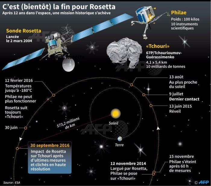 La mission de Rosetta et Philae en infographie (credit AFP)