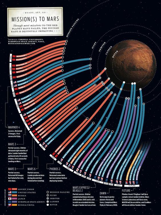 Infographie des missions martiennes (avant Maven, Maangalyaan et Exomars 2016)