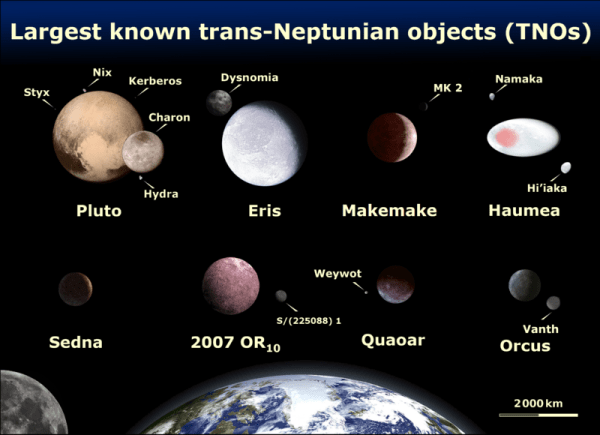 Les principaux objets trans-neptuniens connus