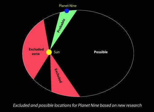 Positions possibles de la neuvième planète (Crédits : CNRS, Observatoire de Paris et Observatoire de la Côte d'Azur/Agnès Fienga)