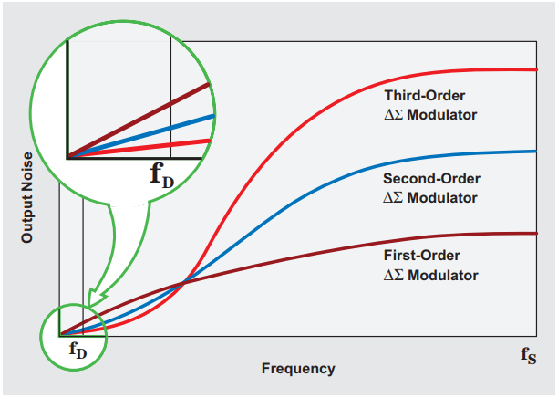 Multiple-order-Modulator-performance