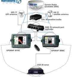 garmin 3010c network chartplotter [ 1187 x 1400 Pixel ]