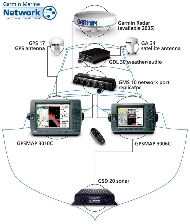 medium resolution of garmin 3010c network chartplotter