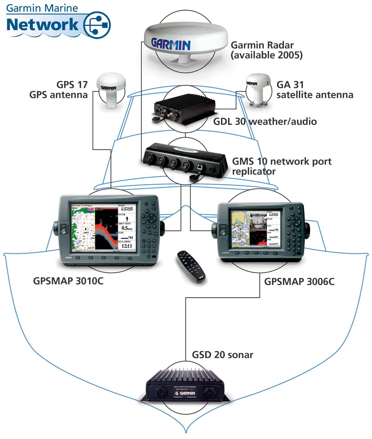 hight resolution of garmin 3010c network chartplotter