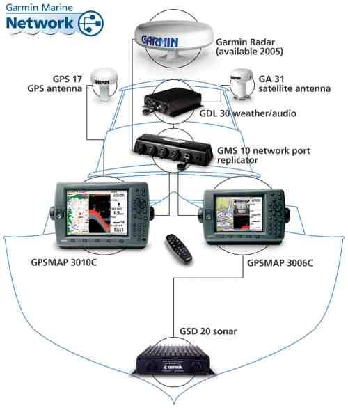 small resolution of garmin 3010c network chartplotter