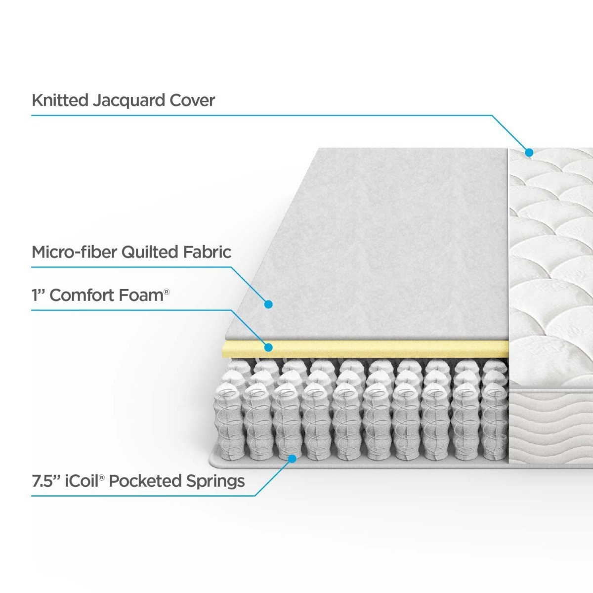 which mattress is the best ultimate mattress buying guide
