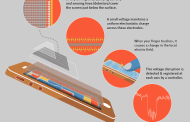 How Touchscreens Work