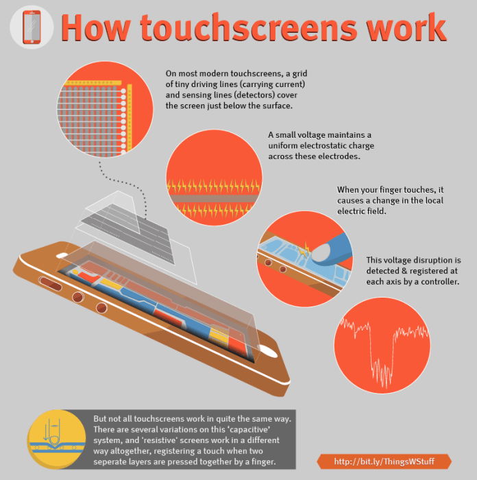 How Touchscreens Work 1