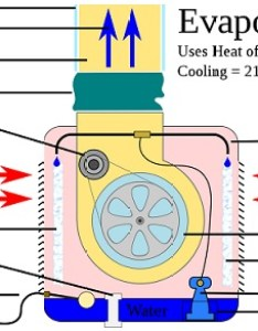 Evaporative cooler schematic also best reviews the ultimate guide rh reviewta