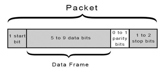 Packet Image