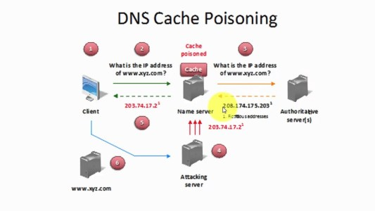 DNS Poisoning Image