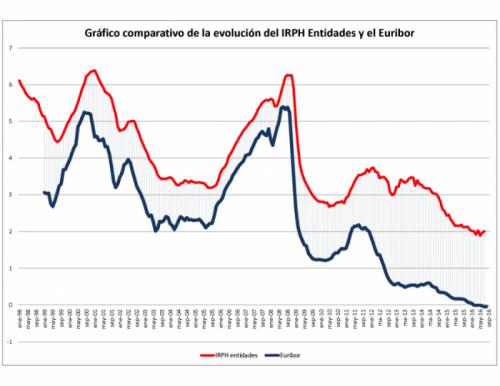 grafico irph vs euribor