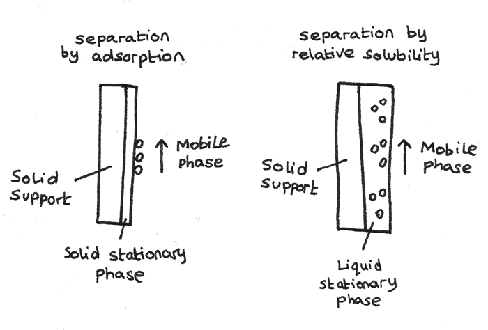 What is the stationary phase in gas chromatography