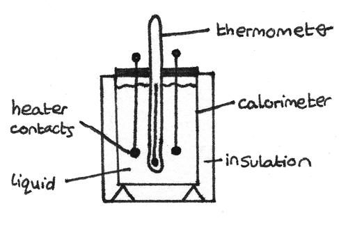 Thermistors Isa Experiment Method. gcse science isa