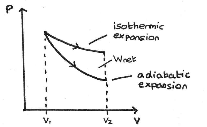 isothermal diagrams
