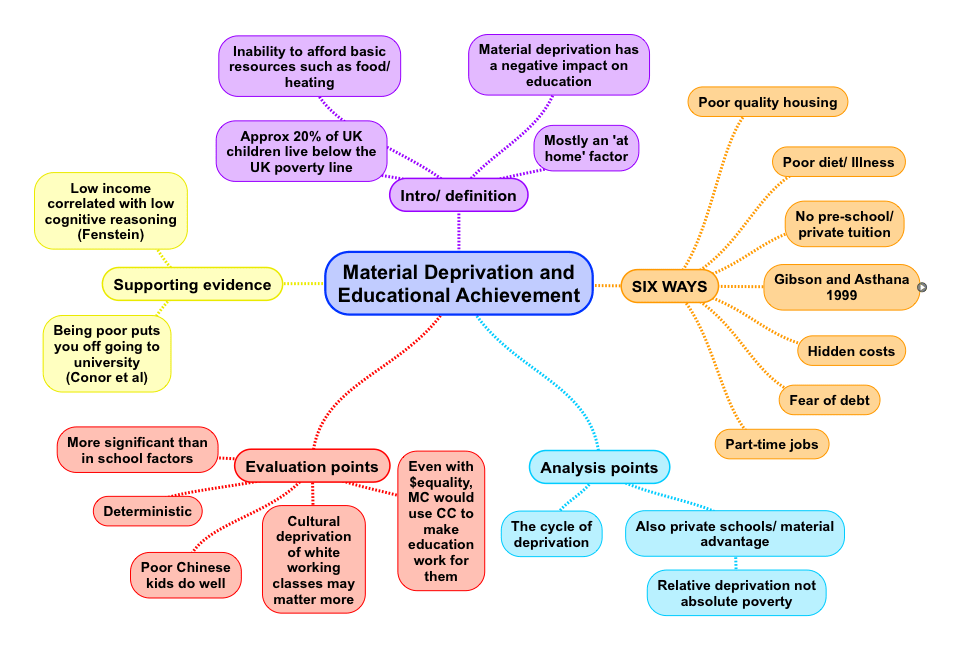 Material Deprivation and Educational Achievement