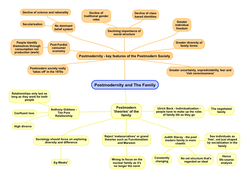 Postmodernity and The Family