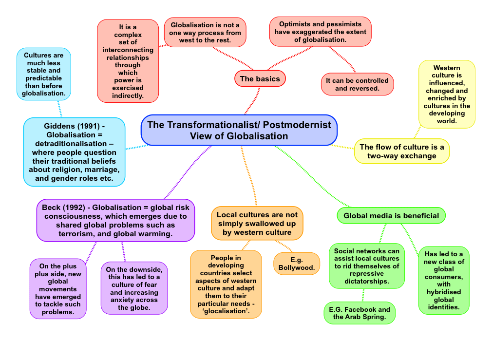 importance of globalization