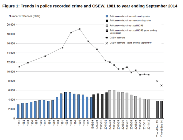 crime and social class statistics