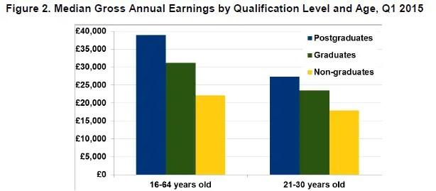 graduate-earnings