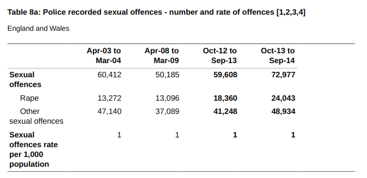 Feminists argue that more than 1/1000 women are victims of sexual offences annually