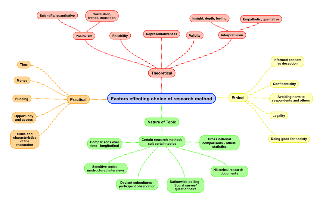 Factors Affecting Choice Of Research Methods