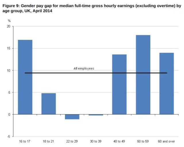 gender pay gap age