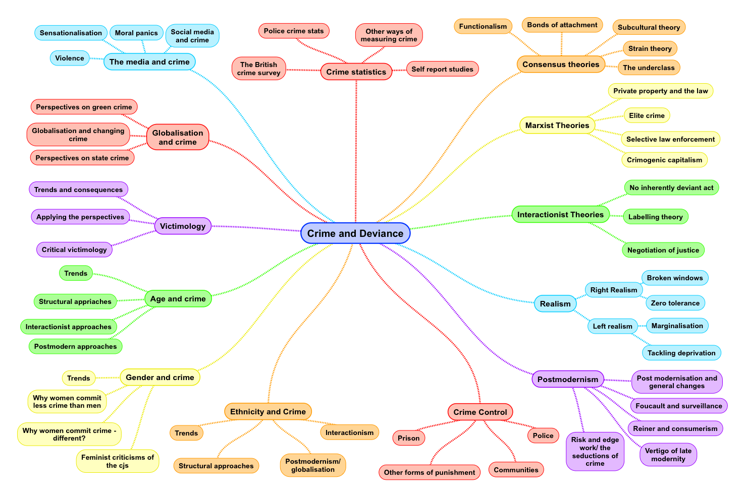 theories of sociology