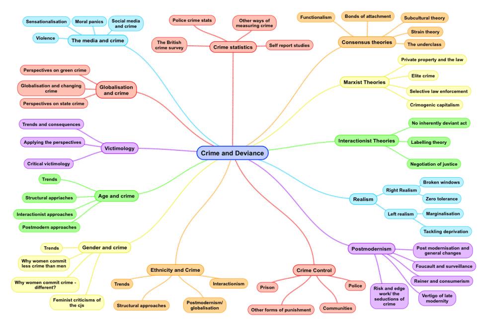 Sociology of crime mind map