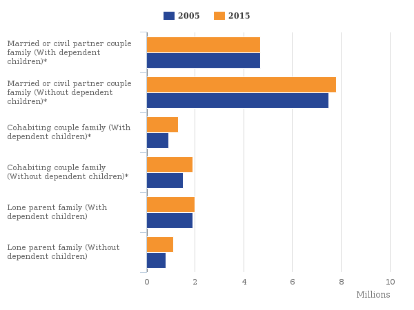 changes to household structure UK 2005 to 2015