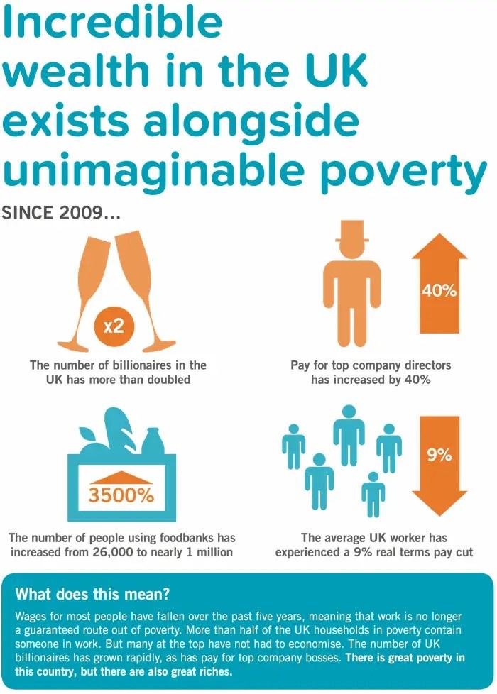 inequality UK