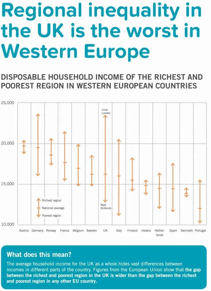 regional inequality UK