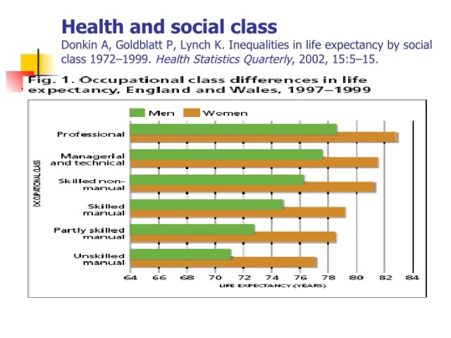 health and social class inequality