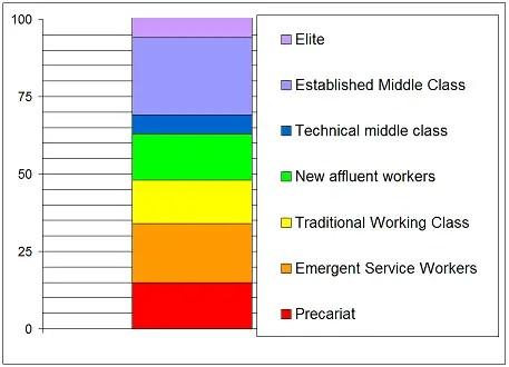 Social Class UK
