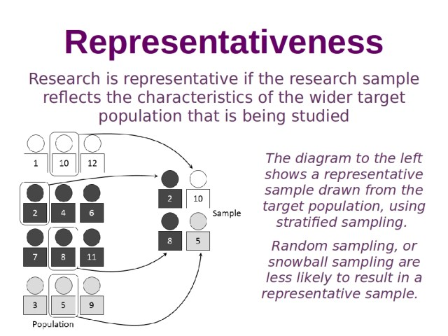 representativeness social research