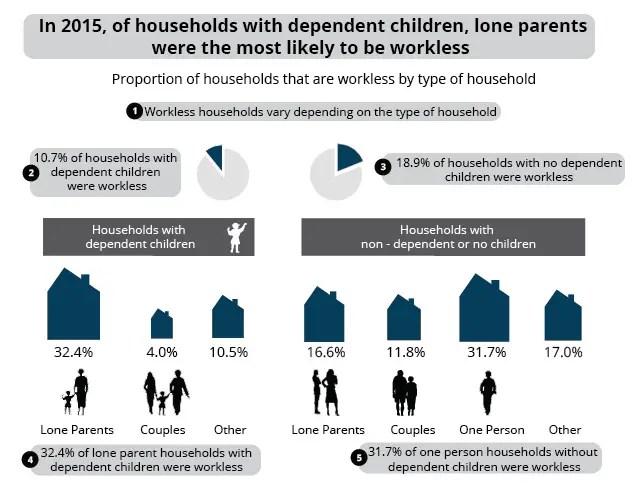 worklessfamilies