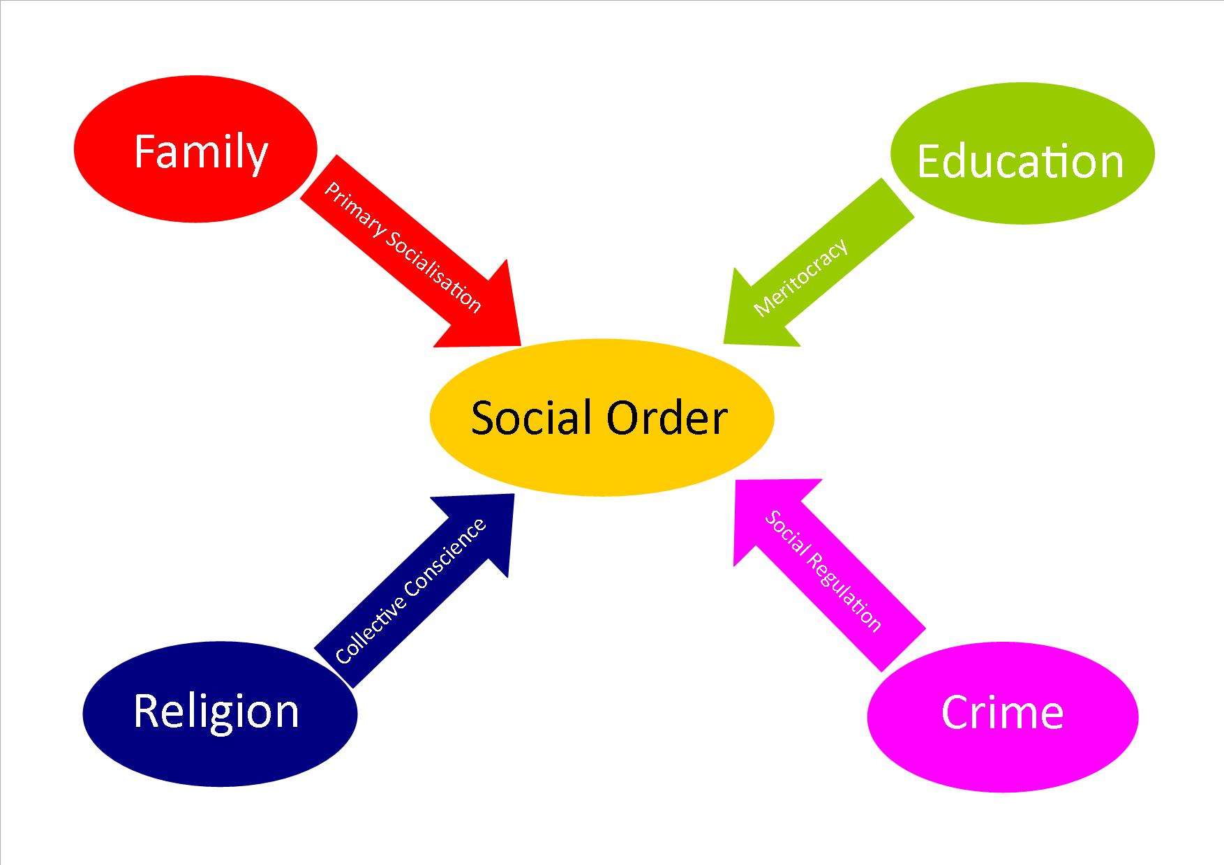 sociology essays on functionalism The three main sociological perspectives 1 the three main sociological perspectives from mooney, knox, and schacht, 2007 understanding social problems, 5 th edition theories in sociology provide us with different perspectives with which to view our social world.