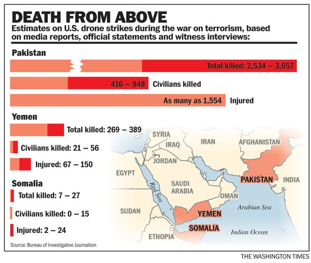 Deaths US Drone Strikes.jpg