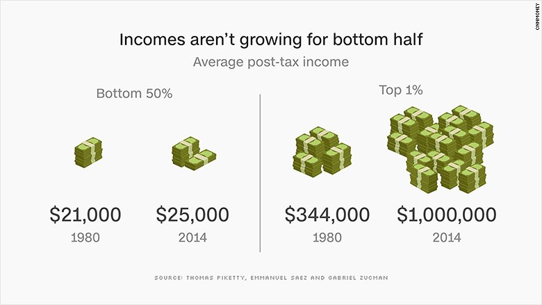 income inequality USA