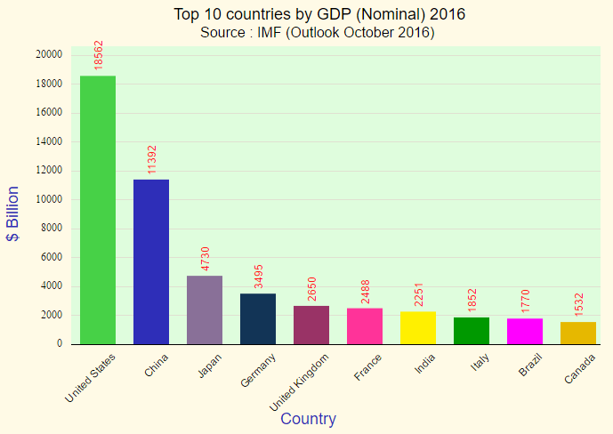 projected-gdp-nominal-ranking