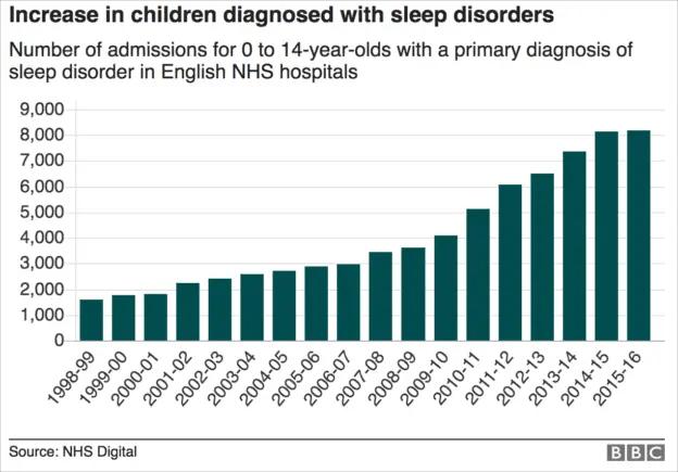 toxic-childhood-sleep-disorders