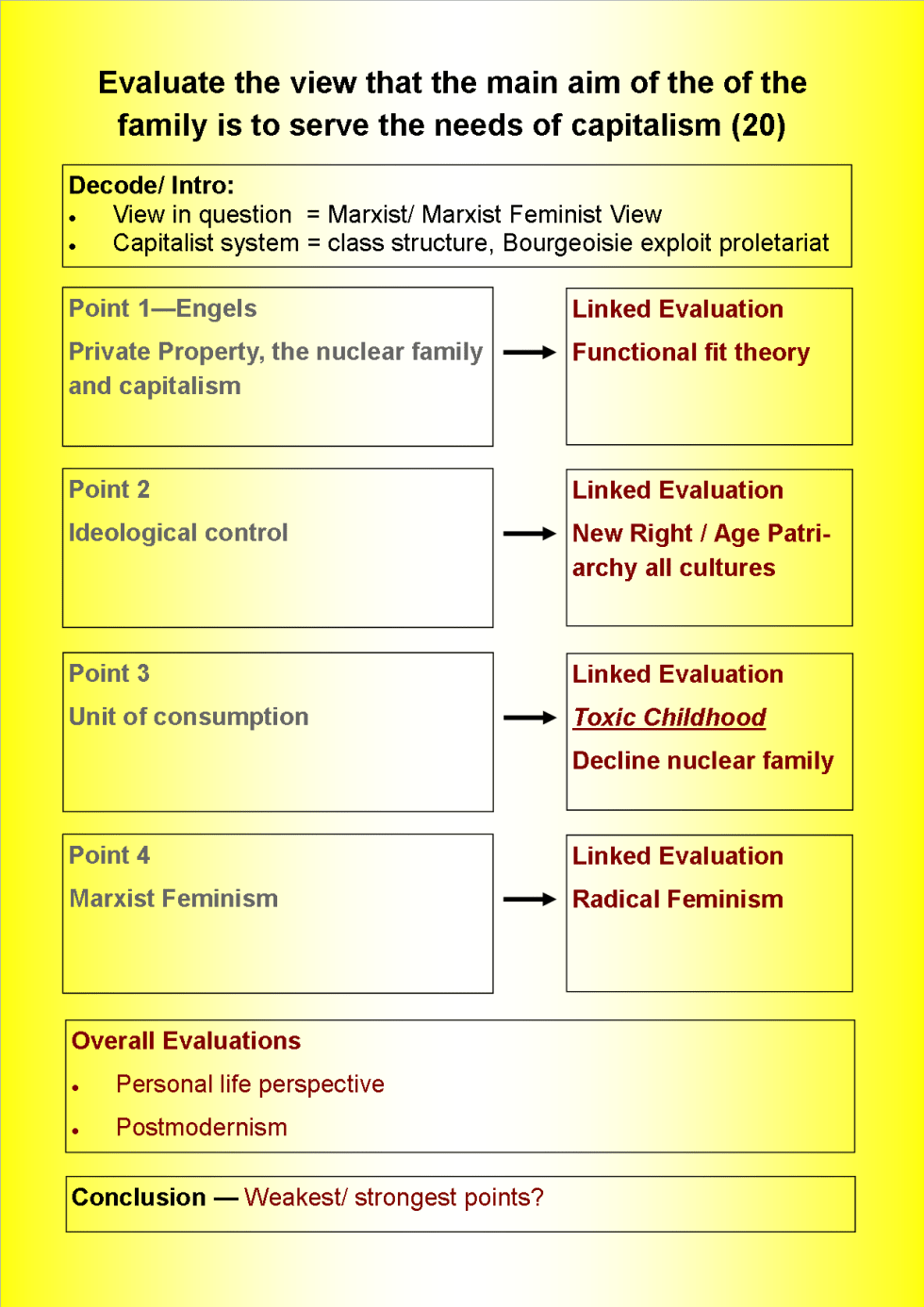 Evaluate The View That The Main Aim Of The Family Is To Meet The  Families Marxism Essay Cover