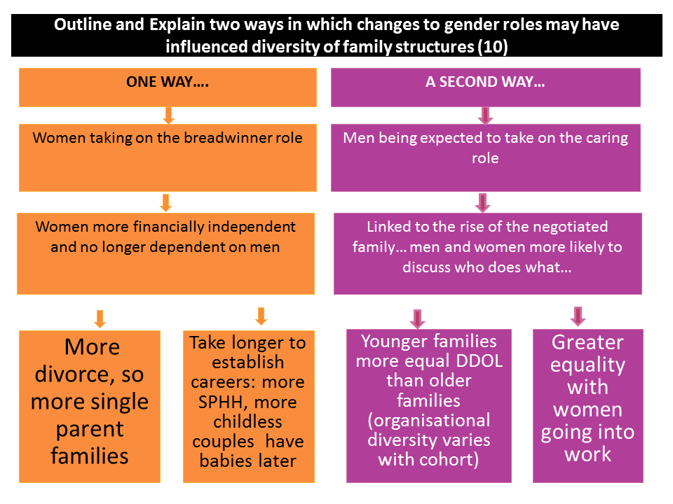 Outline and explain two ways in which changes to gender roles have affected diversity of family structures (10)
