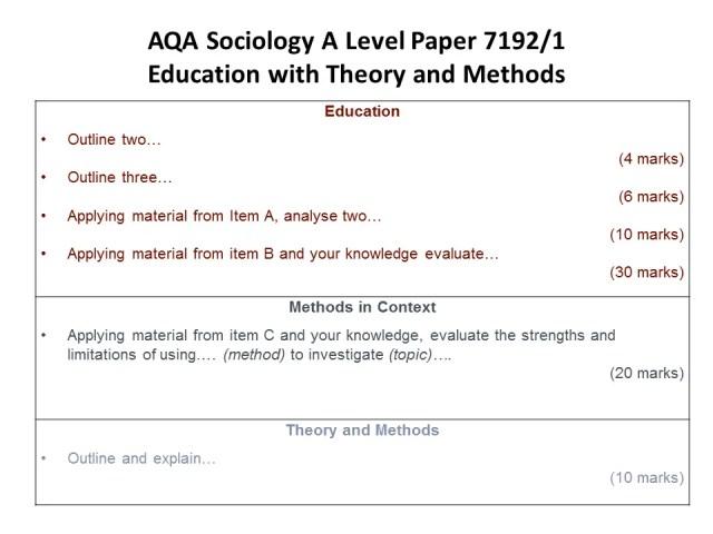 AQA A Level Sociology Paper 1