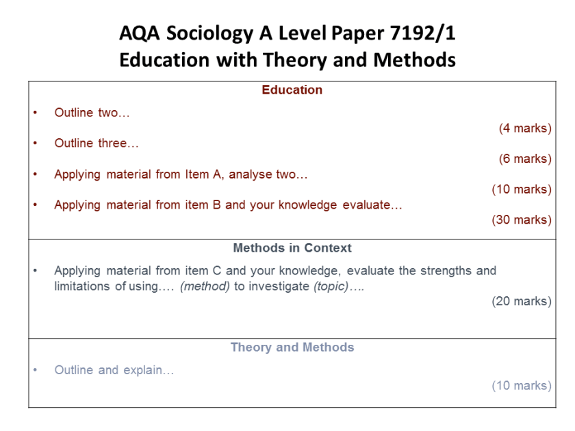 AQA A Level Sociology Paper 1